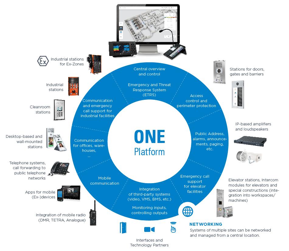 One Platform Circle2